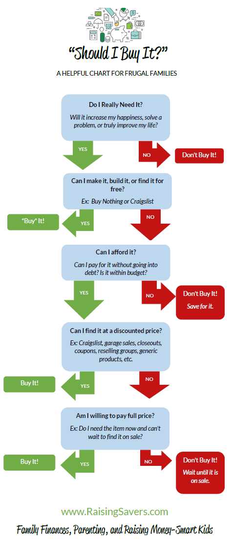 A Buying Decision Chart - Should I Buy It?