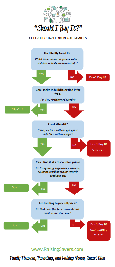 Should we buy it Chart for Frugal Families
